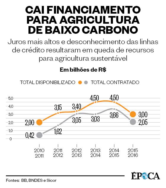 Agricultura de Baixo Carbono (Foto: ÉPOCA)