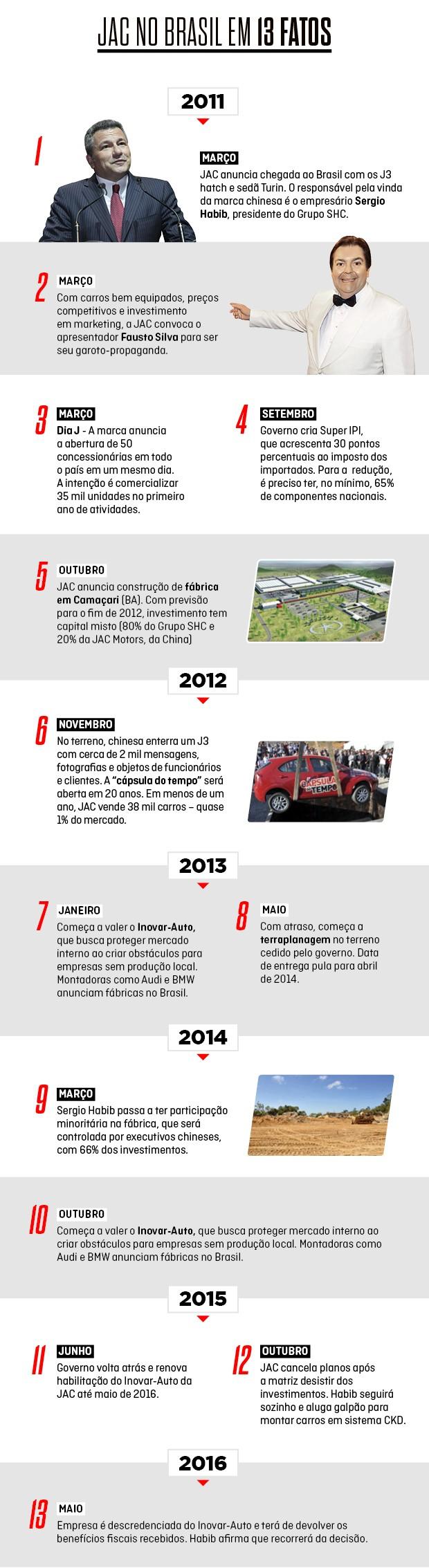 JAC no Brasil em 13 fatos (Foto: Autoesporte)
