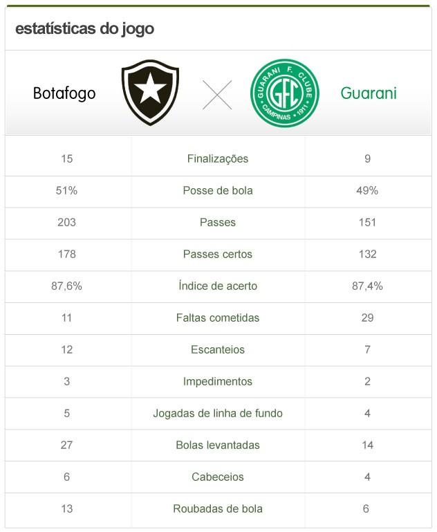 info estatísticas Botafogo x Guarani (Foto: Globoesporte.com)