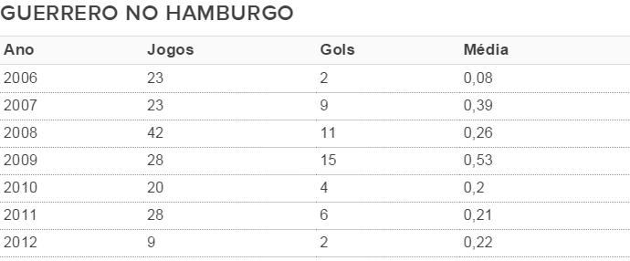 Guerrero, Flamengo, Hamburgo (Foto: GloboEsporte.com)