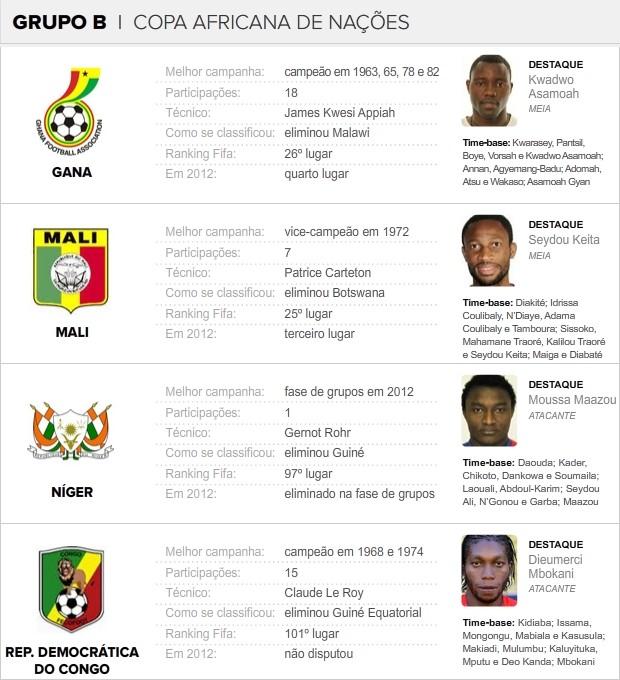 Info_COPA-AFRICANA_NACOES_GRUPO-B (Foto: infoesporte)