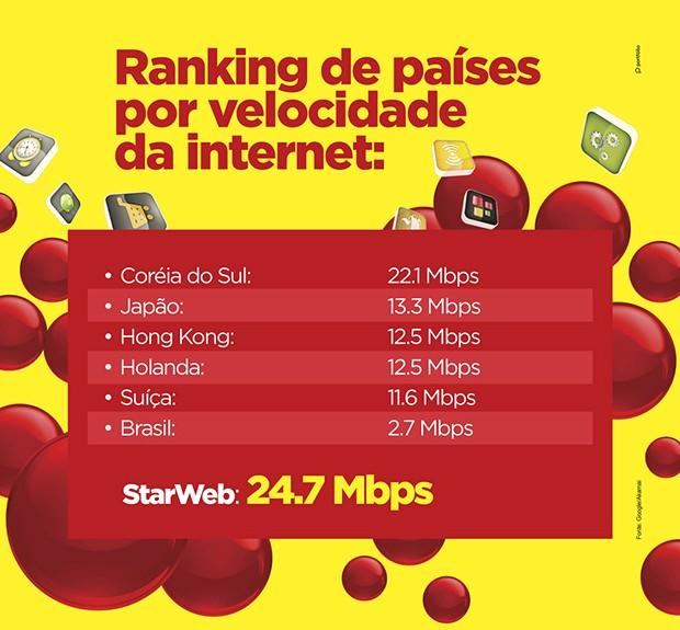 StarWeb -  Segundo a diretoria da empresa, o forte investimento em fibra óptica garantiu uma conexão de maior velocidade (Foto: Star Web)