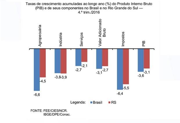 Gráfico apresentada desempenho do PIB em 2016 no RS e Brasil (Foto: Reprodução/FEE)