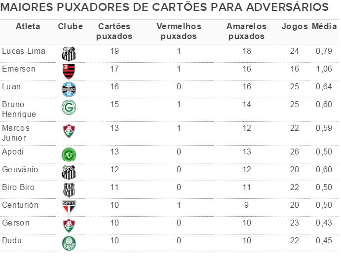 Quem mais puxa cartões para adversários após a rodada#29 (Foto: GloboEsporte.com)