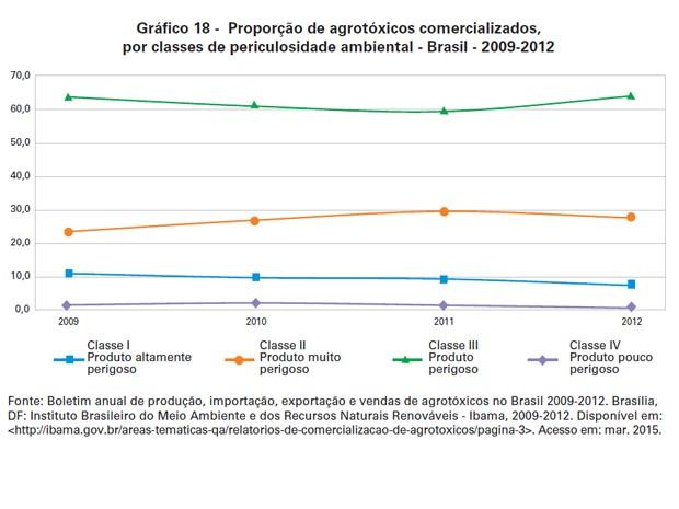 Proporção de agrotóxicos comercializados, por classes de periculosidade ambiental - Brasil - 2009-2012 (Foto: Reprodução / IBGE)