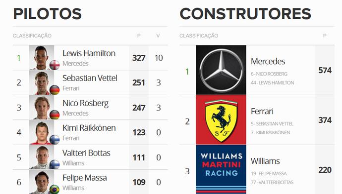 Tabela do Mundial de Fórmula 1 após o GP dos EUA (Foto: GloboEsporte.com)