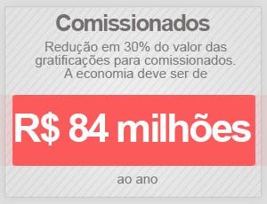 Cargos comissionados (Foto: Editoria de Arte/G1)