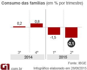 Arte PIB - consumo das famílias 2 tri 2015 (Foto: Arte/G1)
