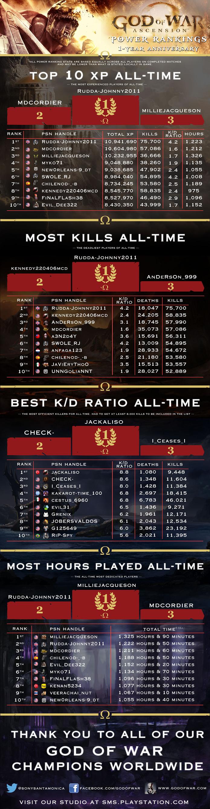 Rankings de Ascension foram divulgados (Foto: Divulgação/Sony)