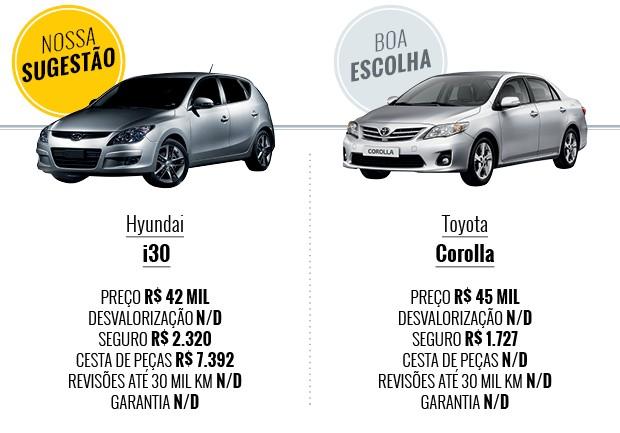 Tabela Que carro eu compro Hyundai i30 ou Toyota Corolla (Foto: Autoesporte)