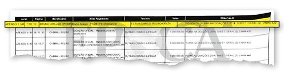 Planilha da JBS aponta pagamento de propina para Bruno Araújo, ministro das Cidades (Foto: Reprodução)