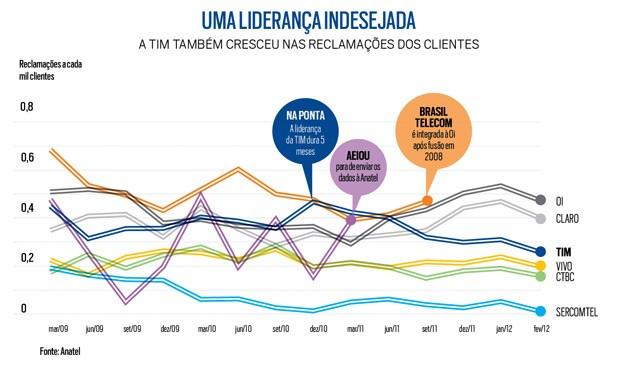 TIM (Foto: Infográfico: Flávia Marinho)