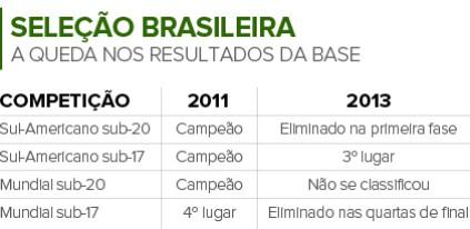 Info Números da base da seleção brasileira (Foto: Infoesporte)