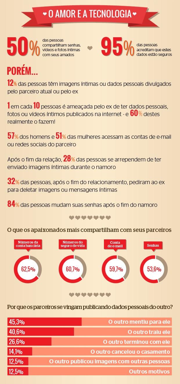 Infográfico - Amor e Tecnologia (Foto: Natália Durães/ÉPOCA)
