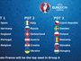 Vem grupo da morte? Euro 2016 pode ter Alemanha, Itália, Ibra e Bale juntos