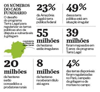 Os números do caos fundiário (Foto: Época)