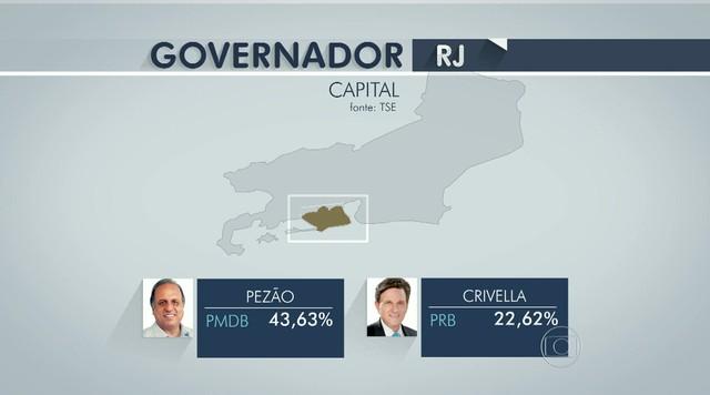 Confira como foi a votação para o governo na capital