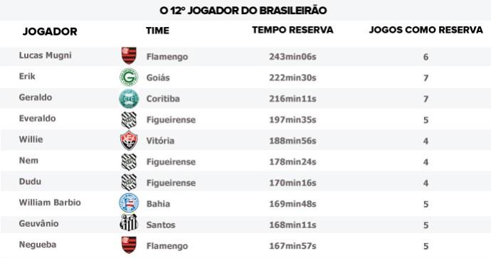 TABELA 12º jogador Brasileirão (Foto: Editoria de Arte)