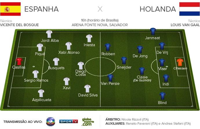 ESPANHA X HOLANDA Ficha Apresentação 2 (Foto: Infoesporte)