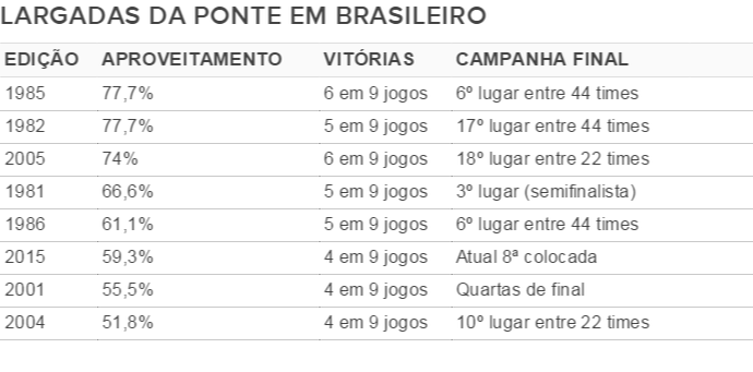 Arrancadas da Ponte Preta no Campeonato Brasileiro (Foto: Infográfico)