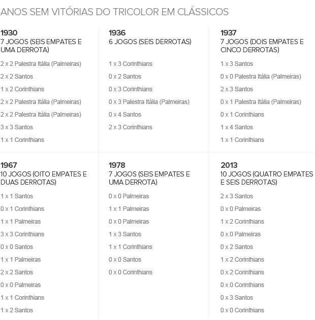 Info_SAO-PAULO_Sem-Vitorias (Foto: Infoesporte)