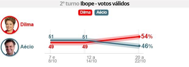 Ibope: Dilma tem 54%, e Aécio, 46% (Editoria de arte/G1)