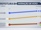 João Leite tem 30% e Kalil tem 19% na disputa em BH, diz Datafolha