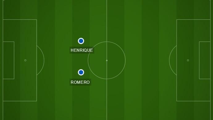 Campinho com a formação do Cruzeiro com Henrique e Lucas Romero (Foto: GloboEsporte.com)
