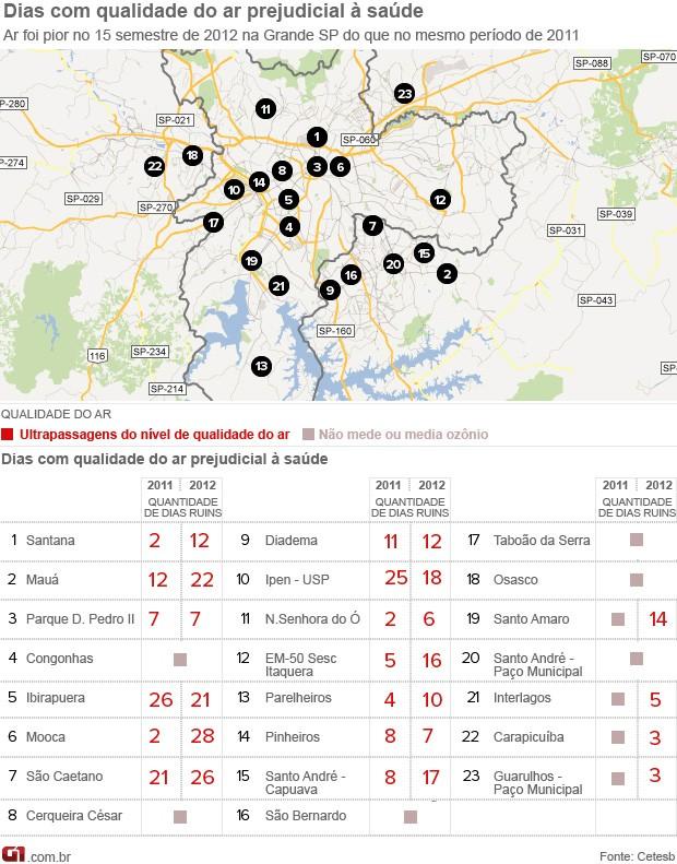 Mapa da poluição em São Paulo no primeiro semestre de 2012 (Foto: Arte/G1)