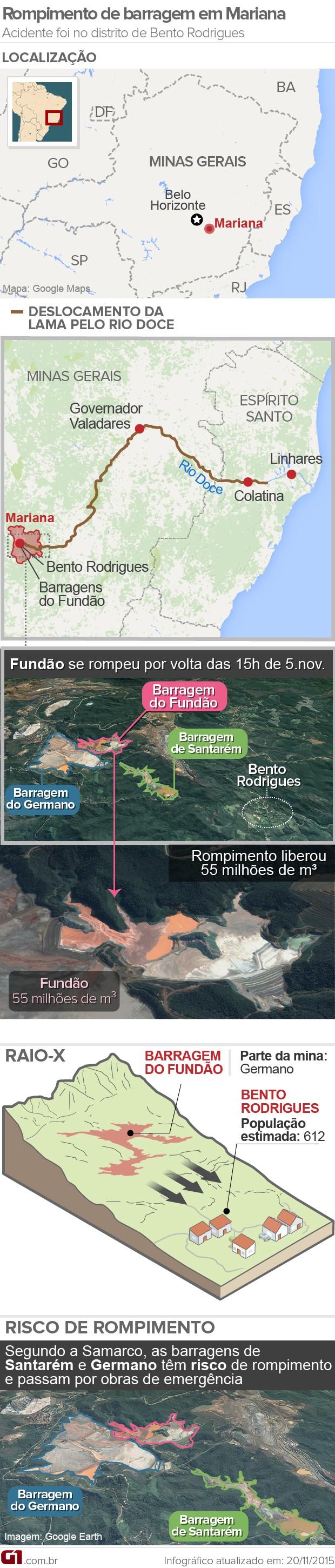 20/11 - Versão infográfico barragens Mariana (Foto: Arte/G1)