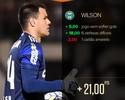 Cartola FC: Wilson fecha o gol e vira surpresa e Monstro da Rodada #33