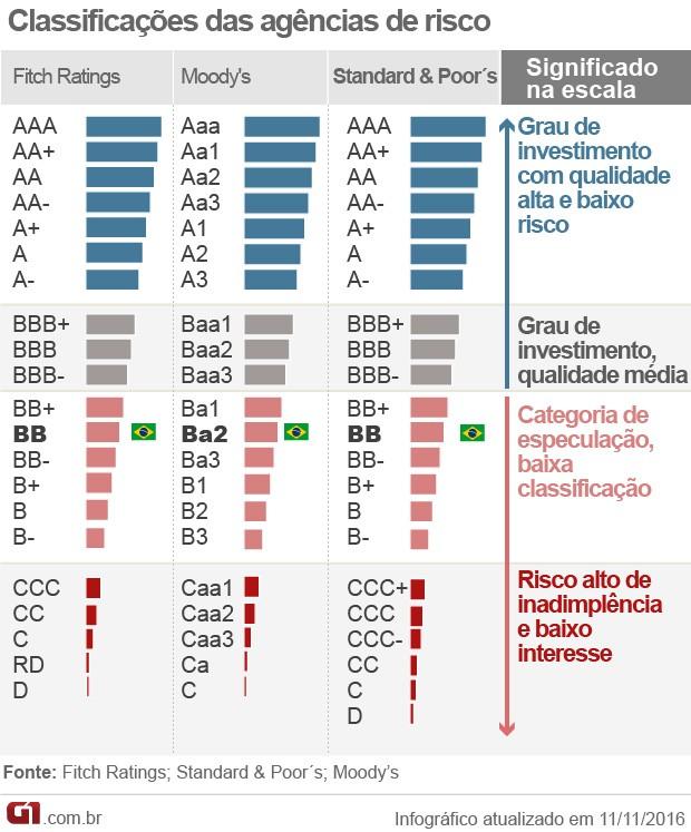 classificação de risco Fitch Moody´s Standard & Poor's (Foto: G1)