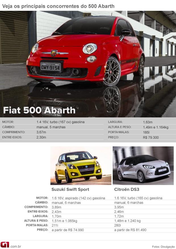 concorrentes Fiat 500 Abarth (Foto: Arte G1)