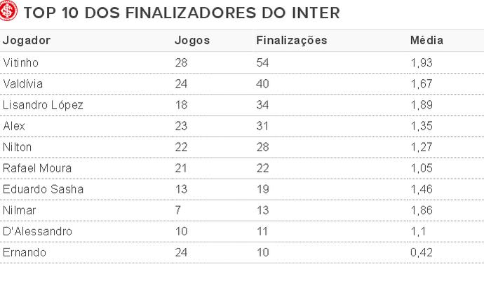 Top 10 Finalizadores do Inter (Foto: Reprodução)