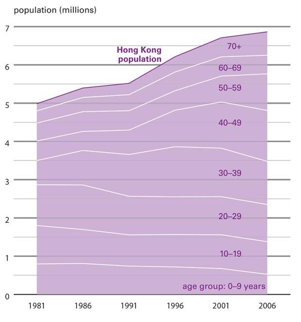 Cidades na era urbana (Foto: Hong Kong Departamento de Planej)