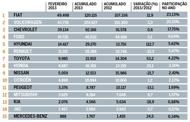 Ranking de vendas de marcas no Brasil em Fevereiro (Foto: Autoesporte)