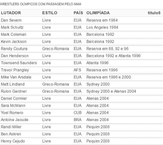 Tabela luta olímpica (Foto: GloboEsporte.com)