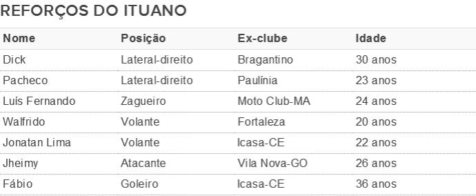 Lista de reforços do Ituano (Foto: Arte/ GloboEsporte.com )