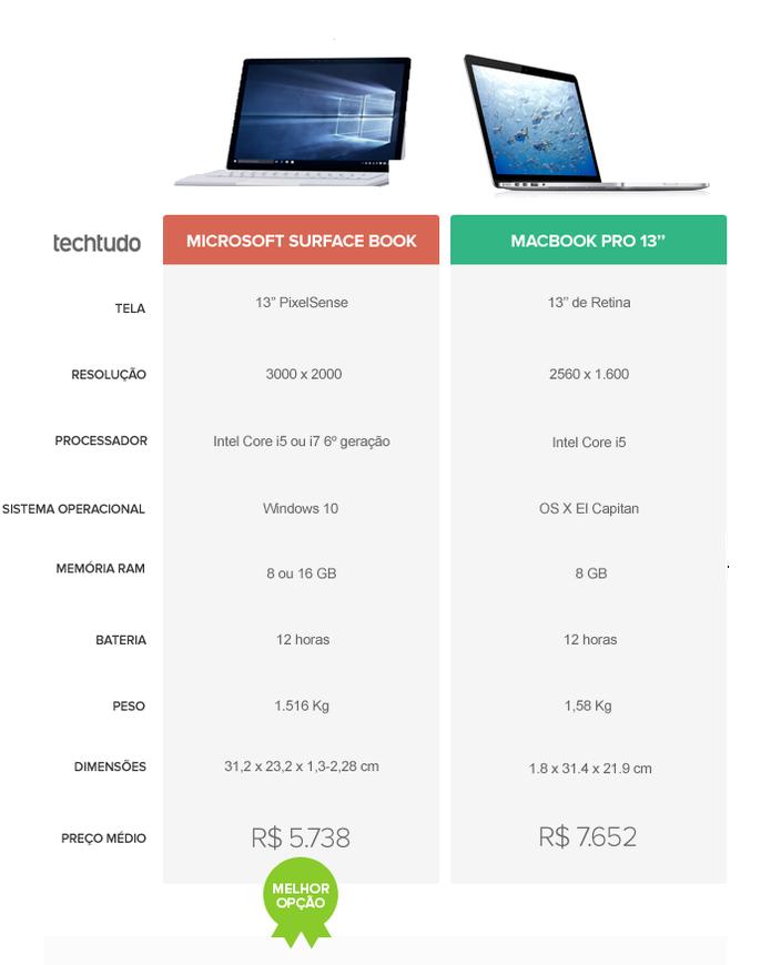 Surface Book, novo notebook da Microsoft, levou a melhor (Foto: Arte/TechTudo)
