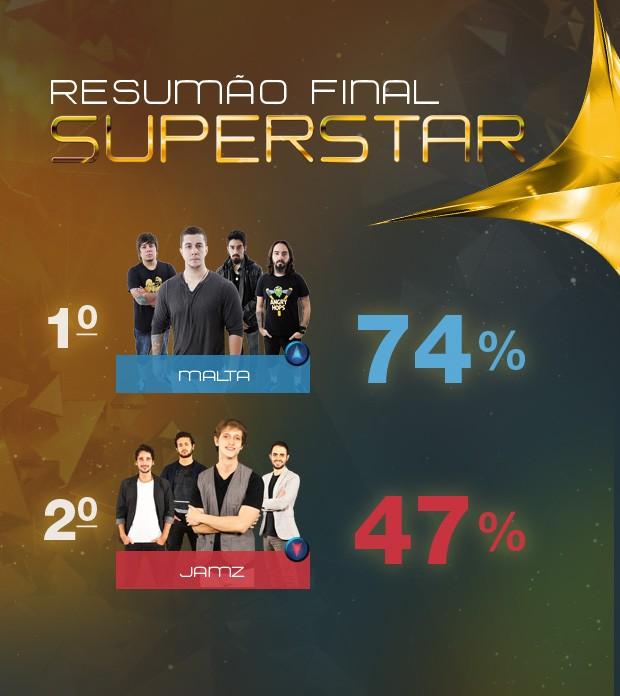 Resumão (Foto: SuperStar / TV Globo)