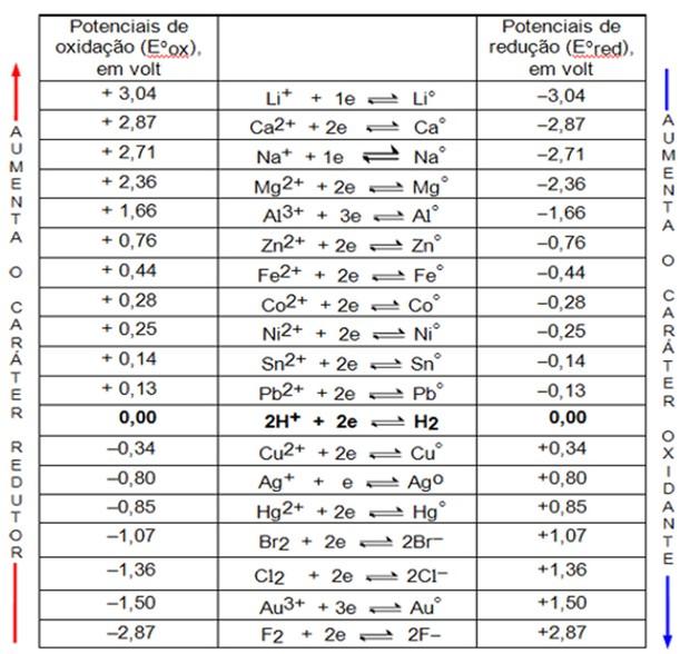 Tabela de potenciais-padrão de redução (Foto: Colégio Qi)