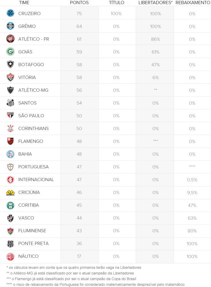 info CHANCES clubes 690px - rodada 37 (Foto: arte esporte)