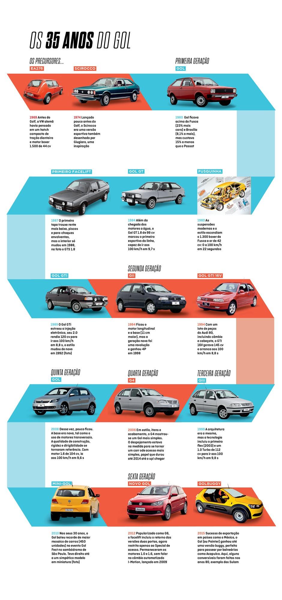 Infográfico: os 35 anos do Volkswagen Gol (Foto: João Pedro Brito/Autoesporte)
