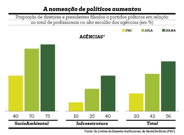 Agências_Politicos_1 (Foto:  )