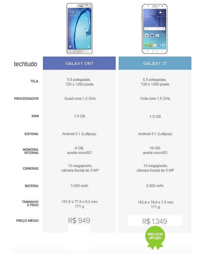 Galaxy J7 vence a disputa pelo processador mais poderoso e flash na câmera frontal (Foto: Arte/TechTudo)