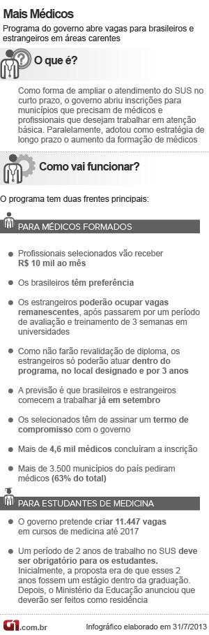 Info Mais Médicos V3 31.7 (Foto: Editoria de Arte/G1)