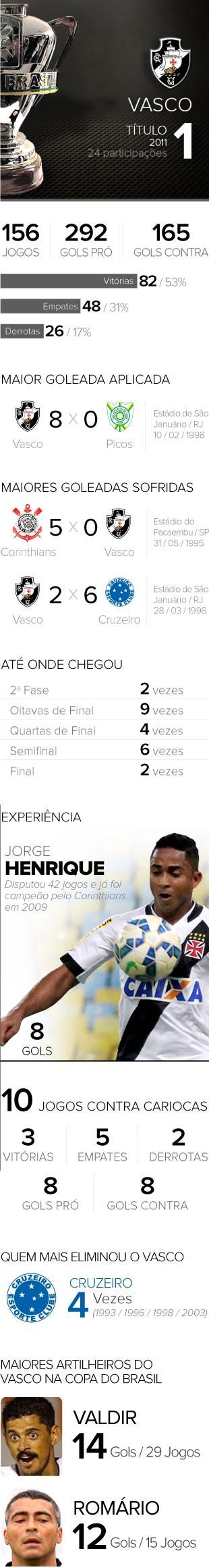 INFO - Copa do Brasil Vasco (Foto: Editoria de Arte)