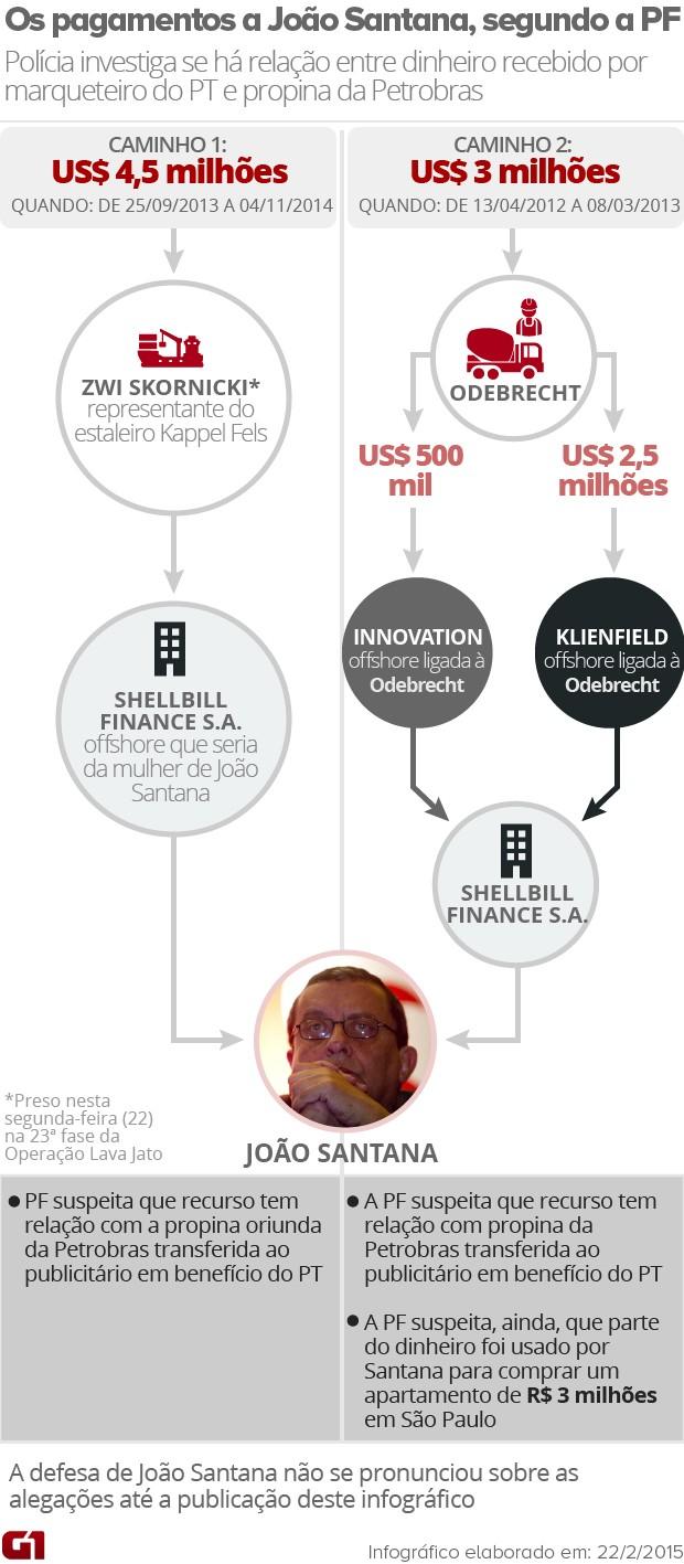 Os pagamentos a João Santana, segundo a PF (Foto: Editoria de Arte/G1)