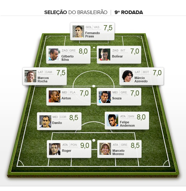 Sele&#231;&#227;o da 9&#170; rodada brasileiro 2012 (Foto: Editoria de arte / Globoesporte.com)