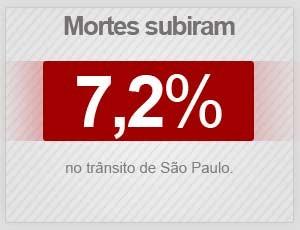 Mortes no trânsito de São Paulo subiram 7,2% em 2014. (Foto: Arte/G1)